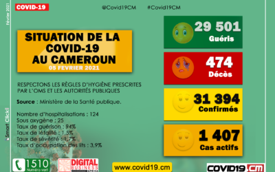 Covid-19: Point de la situation au Cameroun au 05 Février 2021