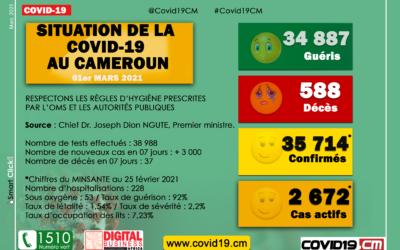 Covid-19 au Cameroun : Plus de 3 000 nouveaux cas et 37 décès en l'espace d'une semaine